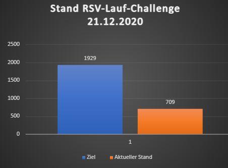 RSV-Lauf-Challenge: Aktueller Stand bei über 700km!