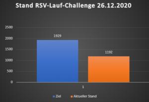 Read more about the article Lauf-Challenge: 1192 Kilometer sind erreicht