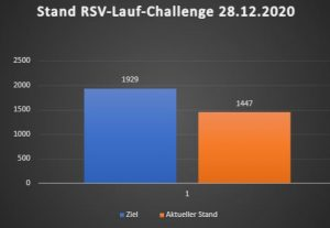 Lauf-Challenge: 1500-Kilometer-Marke in Sicht