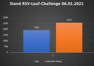Lauf-Challenge: 2573 Km sind geschafft – Noch 4 Tage Zeit