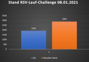 Lauf-Challenge: Endspurt!